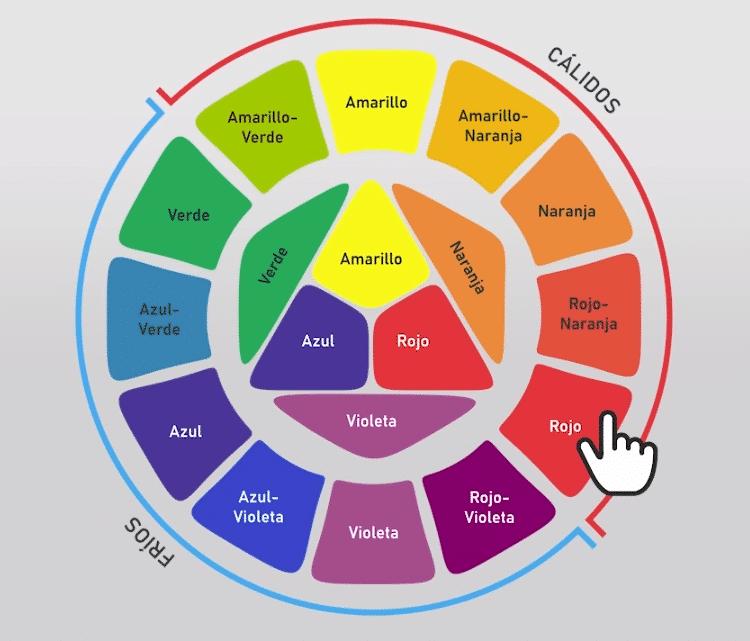 Colores fríos y colores cálidos en el circulo cromático